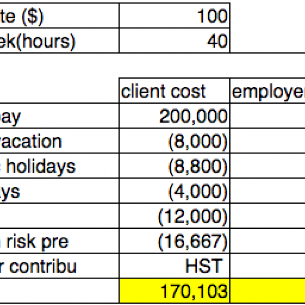 Thumbnail for How much does an IT contractor cost compare to an employee?